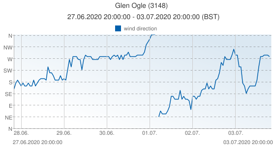 Glen Ogle, United Kingdom (3148): wind direction: 27.06.2020 20:00:00 - 03.07.2020 20:00:00 (BST)