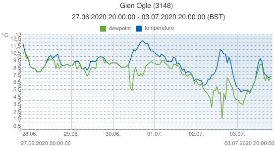 Glen Ogle, United Kingdom (3148): temperature & dewpoint: 27.06.2020 20:00:00 - 03.07.2020 20:00:00 (BST)