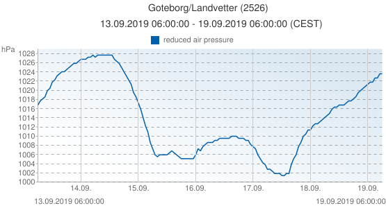 Goteborg/Landvetter, Suède (2526): reduced air pressure: 13.09.2019 06:00:00 - 19.09.2019 06:00:00 (CEST)