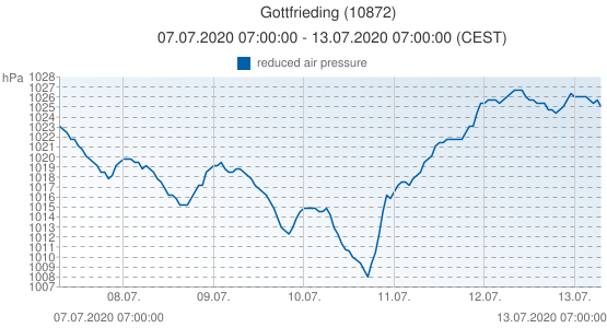 Gottfrieding, Germany (10872): reduced air pressure: 07.07.2020 07:00:00 - 13.07.2020 07:00:00 (CEST)