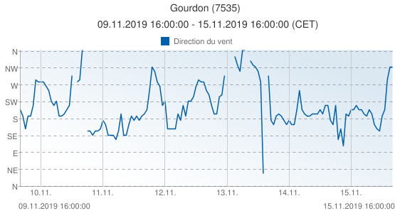Gourdon, France (7535): Direction du vent: 09.11.2019 16:00:00 - 15.11.2019 16:00:00 (CET)