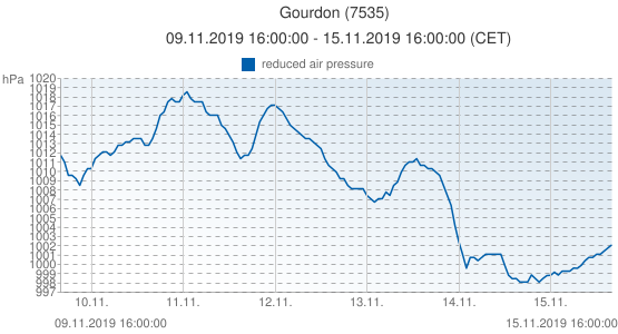 Gourdon, France (7535): reduced air pressure: 09.11.2019 16:00:00 - 15.11.2019 16:00:00 (CET)