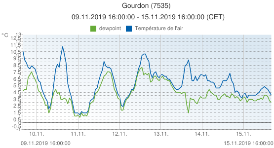 Gourdon, France (7535): Température de l'air & dewpoint: 09.11.2019 16:00:00 - 15.11.2019 16:00:00 (CET)