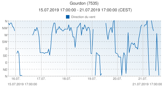 Gourdon, France (7535): Direction du vent: 15.07.2019 17:00:00 - 21.07.2019 17:00:00 (CEST)