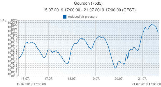 Gourdon, France (7535): reduced air pressure: 15.07.2019 17:00:00 - 21.07.2019 17:00:00 (CEST)