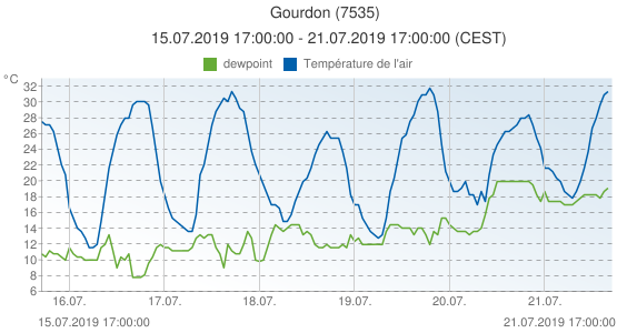 Gourdon, France (7535): Température de l'air & dewpoint: 15.07.2019 17:00:00 - 21.07.2019 17:00:00 (CEST)