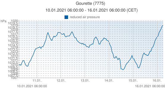 Gourette, France (7775): reduced air pressure: 10.01.2021 06:00:00 - 16.01.2021 06:00:00 (CET)