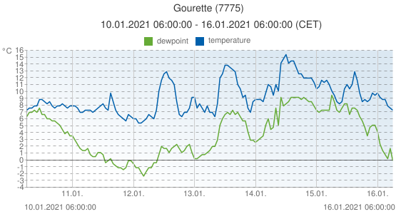 Gourette, France (7775): temperature & dewpoint: 10.01.2021 06:00:00 - 16.01.2021 06:00:00 (CET)