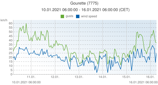 Gourette, France (7775): wind speed & gusts: 10.01.2021 06:00:00 - 16.01.2021 06:00:00 (CET)