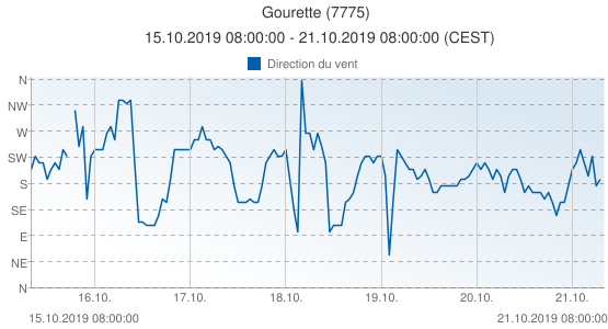 Gourette, France (7775): Direction du vent: 15.10.2019 08:00:00 - 21.10.2019 08:00:00 (CEST)