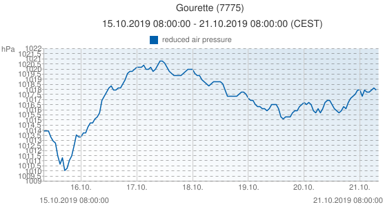 Gourette, France (7775): reduced air pressure: 15.10.2019 08:00:00 - 21.10.2019 08:00:00 (CEST)