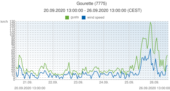 Gourette, France (7775): wind speed & gusts: 20.09.2020 13:00:00 - 26.09.2020 13:00:00 (CEST)