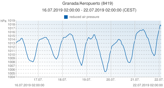 Granada/Aeropuerto, Spain (8419): reduced air pressure: 16.07.2019 02:00:00 - 22.07.2019 02:00:00 (CEST)