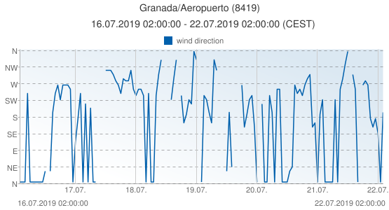 Granada/Aeropuerto, Spain (8419): wind direction: 16.07.2019 02:00:00 - 22.07.2019 02:00:00 (CEST)