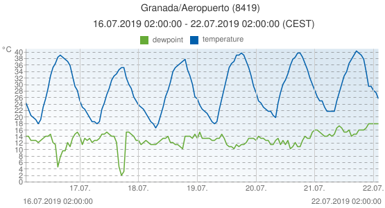 Granada/Aeropuerto, Spain (8419): temperature & dewpoint: 16.07.2019 02:00:00 - 22.07.2019 02:00:00 (CEST)