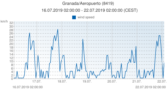 Granada/Aeropuerto, Spain (8419): wind speed: 16.07.2019 02:00:00 - 22.07.2019 02:00:00 (CEST)
