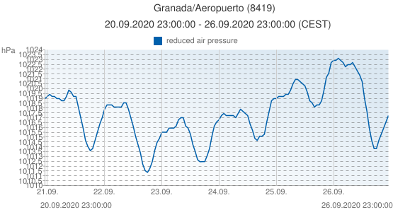 Granada/Aeropuerto, España (8419): reduced air pressure: 20.09.2020 23:00:00 - 26.09.2020 23:00:00 (CEST)
