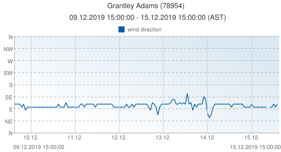 Grantley Adams, Grenada (78954): wind direction: 09.12.2019 15:00:00 - 15.12.2019 15:00:00 (AST)