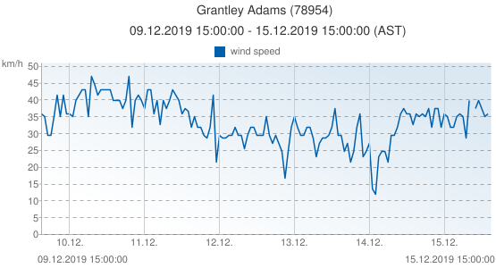 Grantley Adams, Grenada (78954): wind speed: 09.12.2019 15:00:00 - 15.12.2019 15:00:00 (AST)