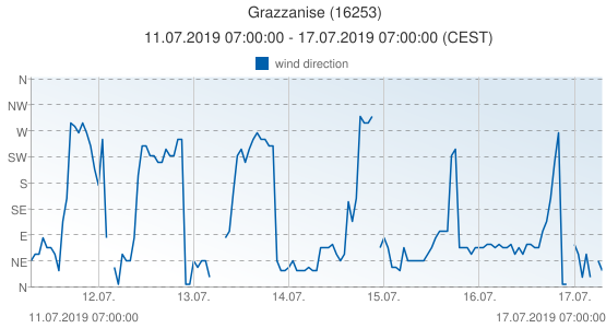 Grazzanise, Italy (16253): wind direction: 11.07.2019 07:00:00 - 17.07.2019 07:00:00 (CEST)