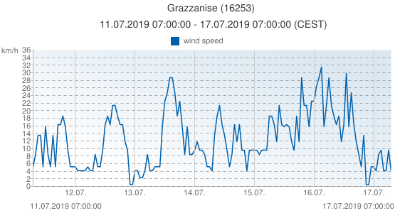 Grazzanise, Italy (16253): wind speed: 11.07.2019 07:00:00 - 17.07.2019 07:00:00 (CEST)