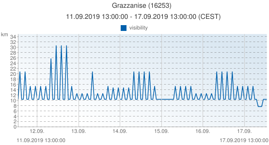 Grazzanise, Italy (16253): visibility: 11.09.2019 13:00:00 - 17.09.2019 13:00:00 (CEST)
