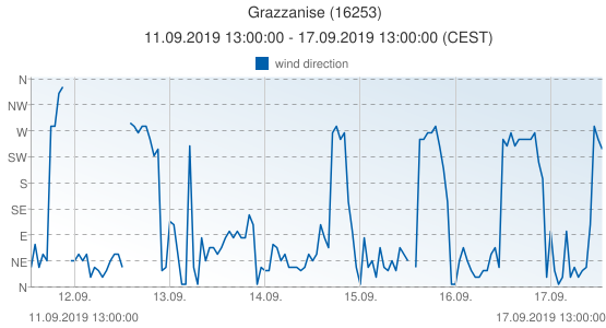 Grazzanise, Italy (16253): wind direction: 11.09.2019 13:00:00 - 17.09.2019 13:00:00 (CEST)