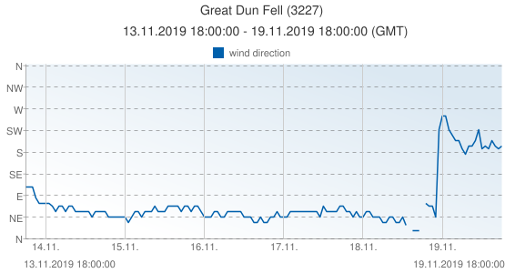 Great Dun Fell, United Kingdom (3227): wind direction: 13.11.2019 18:00:00 - 19.11.2019 18:00:00 (GMT)