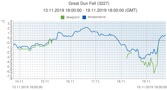 Great Dun Fell, United Kingdom (3227): temperature & dewpoint: 13.11.2019 18:00:00 - 19.11.2019 18:00:00 (GMT)