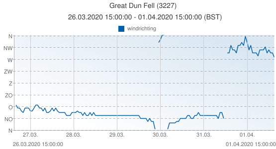 Great Dun Fell, Groot Brittannië (3227): windrichting: 26.03.2020 15:00:00 - 01.04.2020 15:00:00 (BST)