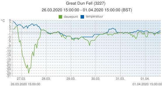 Great Dun Fell, Groot Brittannië (3227): temperatuur & dauwpunt: 26.03.2020 15:00:00 - 01.04.2020 15:00:00 (BST)