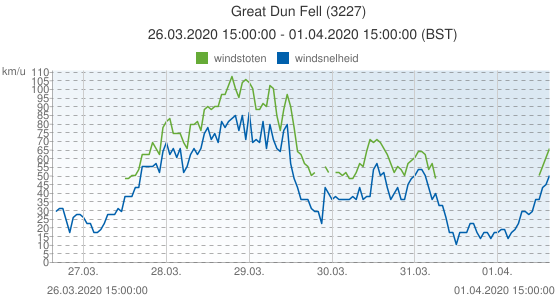 Great Dun Fell, Groot Brittannië (3227): windsnelheid & windstoten: 26.03.2020 15:00:00 - 01.04.2020 15:00:00 (BST)