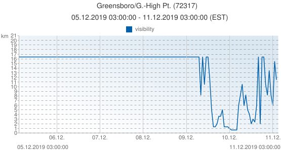 Greensboro/G.-High Pt., United States of America (72317): visibility: 05.12.2019 03:00:00 - 11.12.2019 03:00:00 (EST)