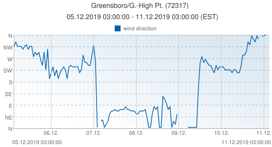 Greensboro/G.-High Pt., United States of America (72317): wind direction: 05.12.2019 03:00:00 - 11.12.2019 03:00:00 (EST)