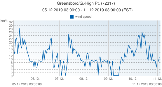 Greensboro/G.-High Pt., United States of America (72317): wind speed: 05.12.2019 03:00:00 - 11.12.2019 03:00:00 (EST)