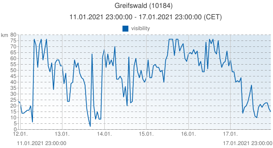 Greifswald, Germany (10184): visibility: 11.01.2021 23:00:00 - 17.01.2021 23:00:00 (CET)
