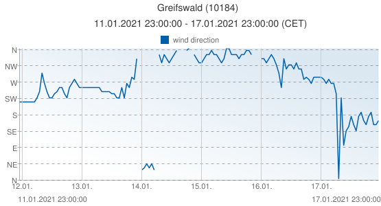 Greifswald, Germany (10184): wind direction: 11.01.2021 23:00:00 - 17.01.2021 23:00:00 (CET)
