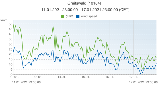 Greifswald, Germany (10184): wind speed & gusts: 11.01.2021 23:00:00 - 17.01.2021 23:00:00 (CET)
