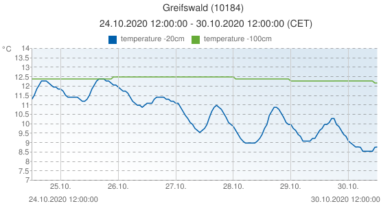 Greifswald, Germany (10184): temperature -20cm & temperature -100cm: 24.10.2020 12:00:00 - 30.10.2020 12:00:00 (CET)