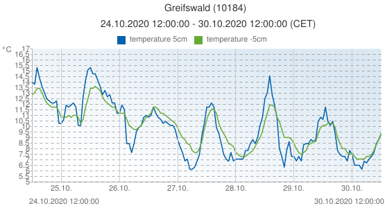 Greifswald, Germany (10184): temperature 5cm & temperature -5cm: 24.10.2020 12:00:00 - 30.10.2020 12:00:00 (CET)