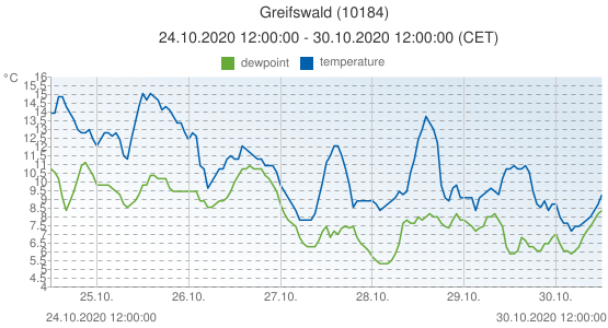 Greifswald, Germany (10184): temperature & dewpoint: 24.10.2020 12:00:00 - 30.10.2020 12:00:00 (CET)