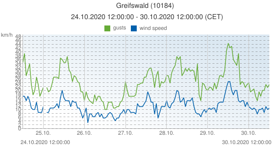 Greifswald, Germany (10184): wind speed & gusts: 24.10.2020 12:00:00 - 30.10.2020 12:00:00 (CET)