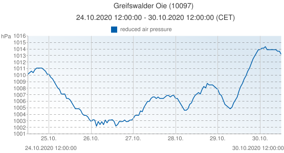 Greifswalder Oie, Germany (10097): reduced air pressure: 24.10.2020 12:00:00 - 30.10.2020 12:00:00 (CET)