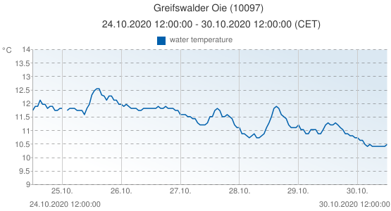 Greifswalder Oie, Germany (10097): water temperature: 24.10.2020 12:00:00 - 30.10.2020 12:00:00 (CET)
