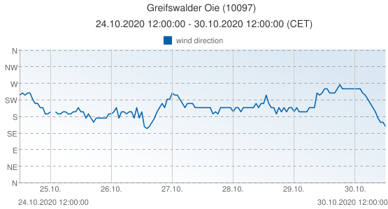 Greifswalder Oie, Germany (10097): wind direction: 24.10.2020 12:00:00 - 30.10.2020 12:00:00 (CET)