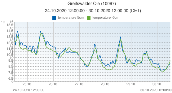 Greifswalder Oie, Germany (10097): temperature 5cm & temperature -5cm: 24.10.2020 12:00:00 - 30.10.2020 12:00:00 (CET)