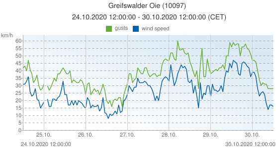 Greifswalder Oie, Germany (10097): wind speed & gusts: 24.10.2020 12:00:00 - 30.10.2020 12:00:00 (CET)