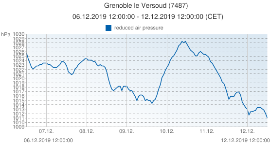 Grenoble le Versoud, France (7487): reduced air pressure: 06.12.2019 12:00:00 - 12.12.2019 12:00:00 (CET)