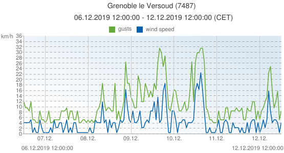 Grenoble le Versoud, France (7487): wind speed & gusts: 06.12.2019 12:00:00 - 12.12.2019 12:00:00 (CET)