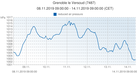 Grenoble le Versoud, Francia (7487): reduced air pressure: 08.11.2019 09:00:00 - 14.11.2019 09:00:00 (CET)